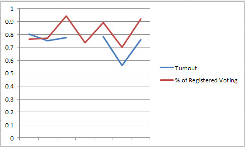 Turnout and Percents